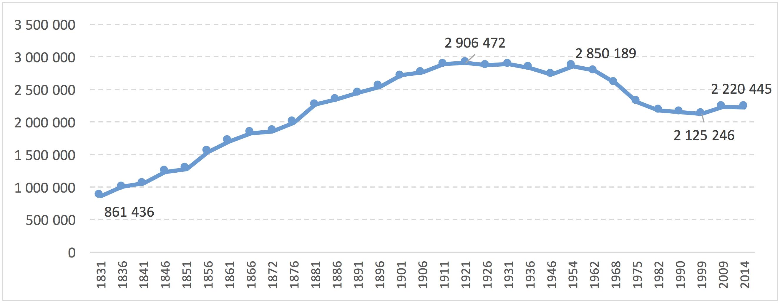 Evolution de la population à Paris (à périmètre constant) – 1831-2014