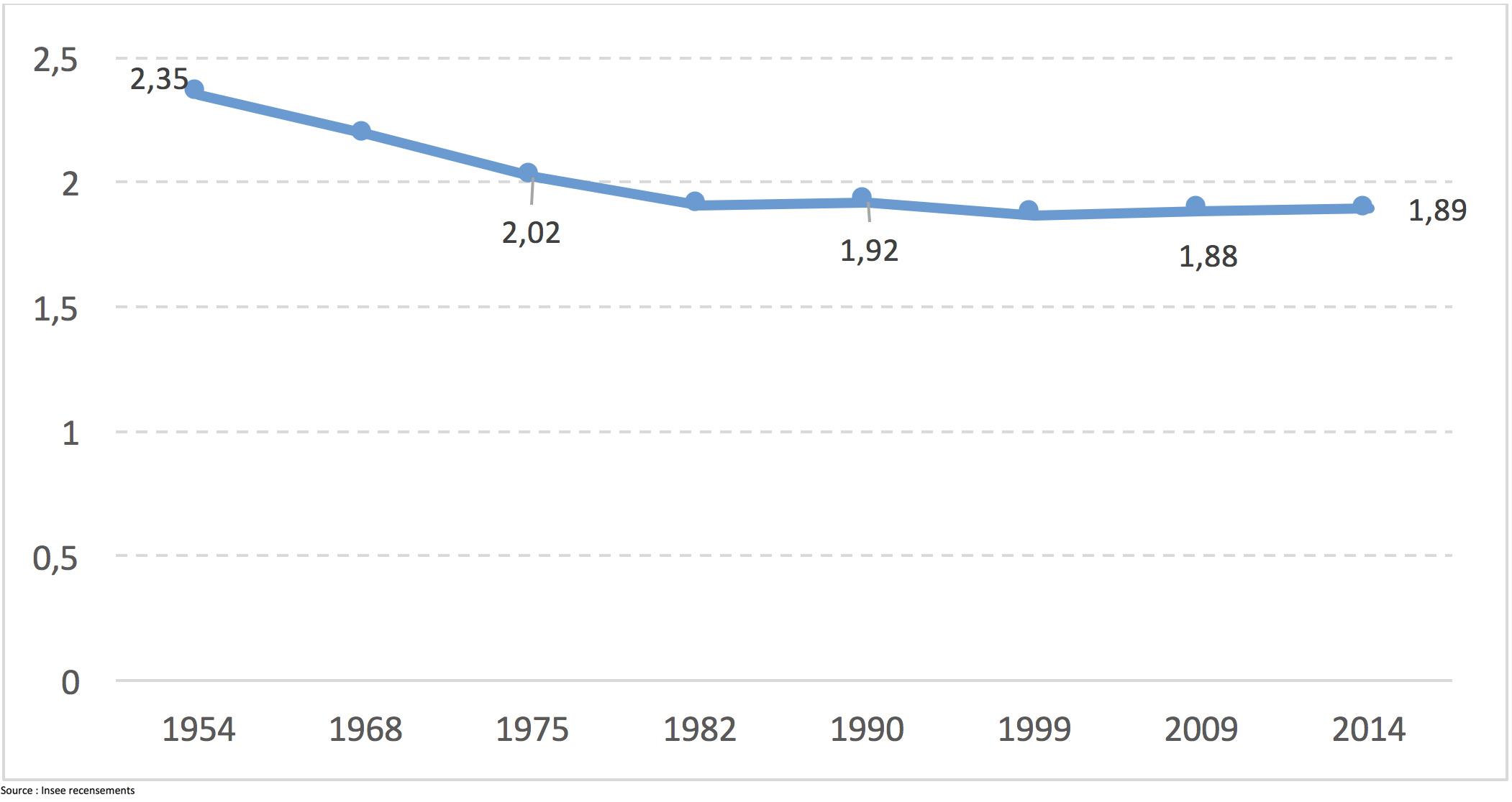 Evolution de la taille moyenne des ménages – 1954-2014