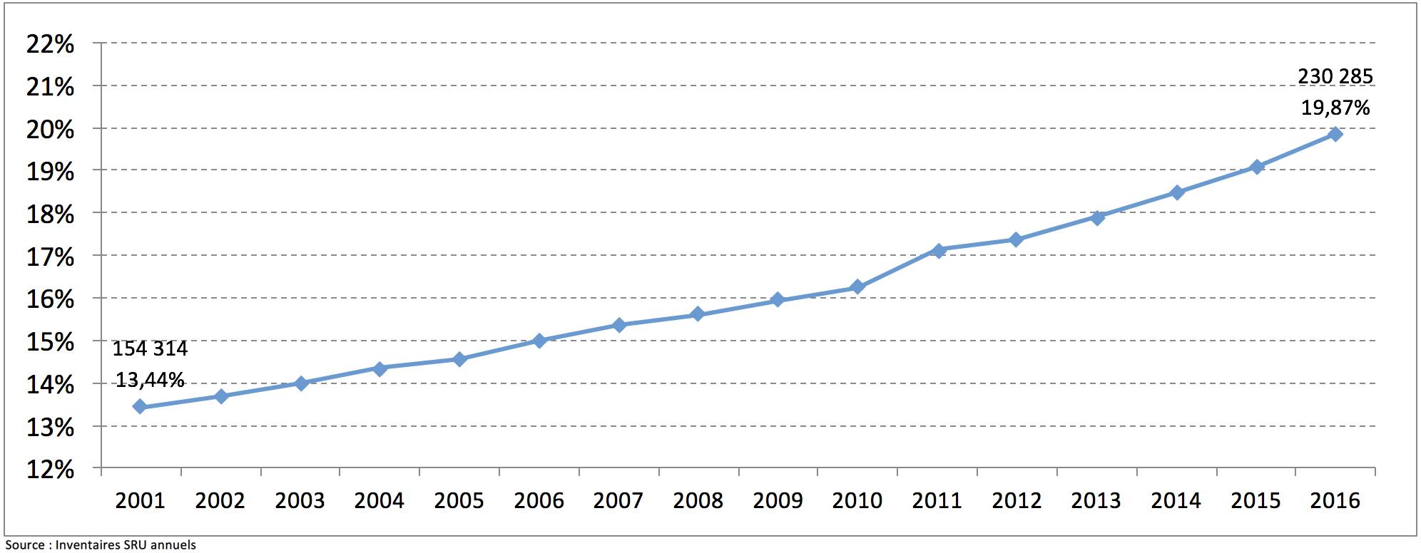 Evolution des logements sociaux SRU à Paris (en nb et % des résidences principales)
