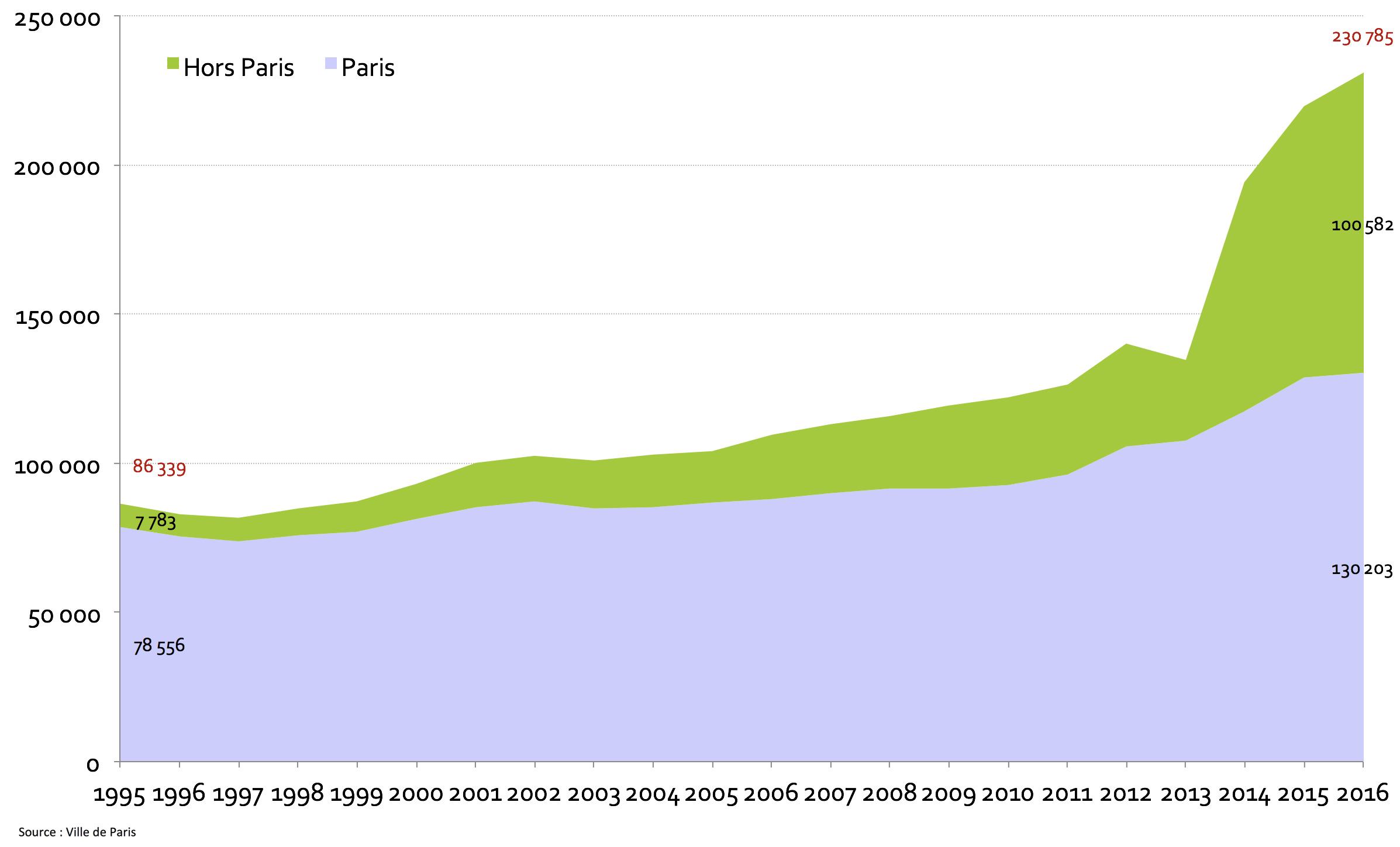 Nombre de demandeurs selon leur lieu de résidence - Evolution 1995-2016