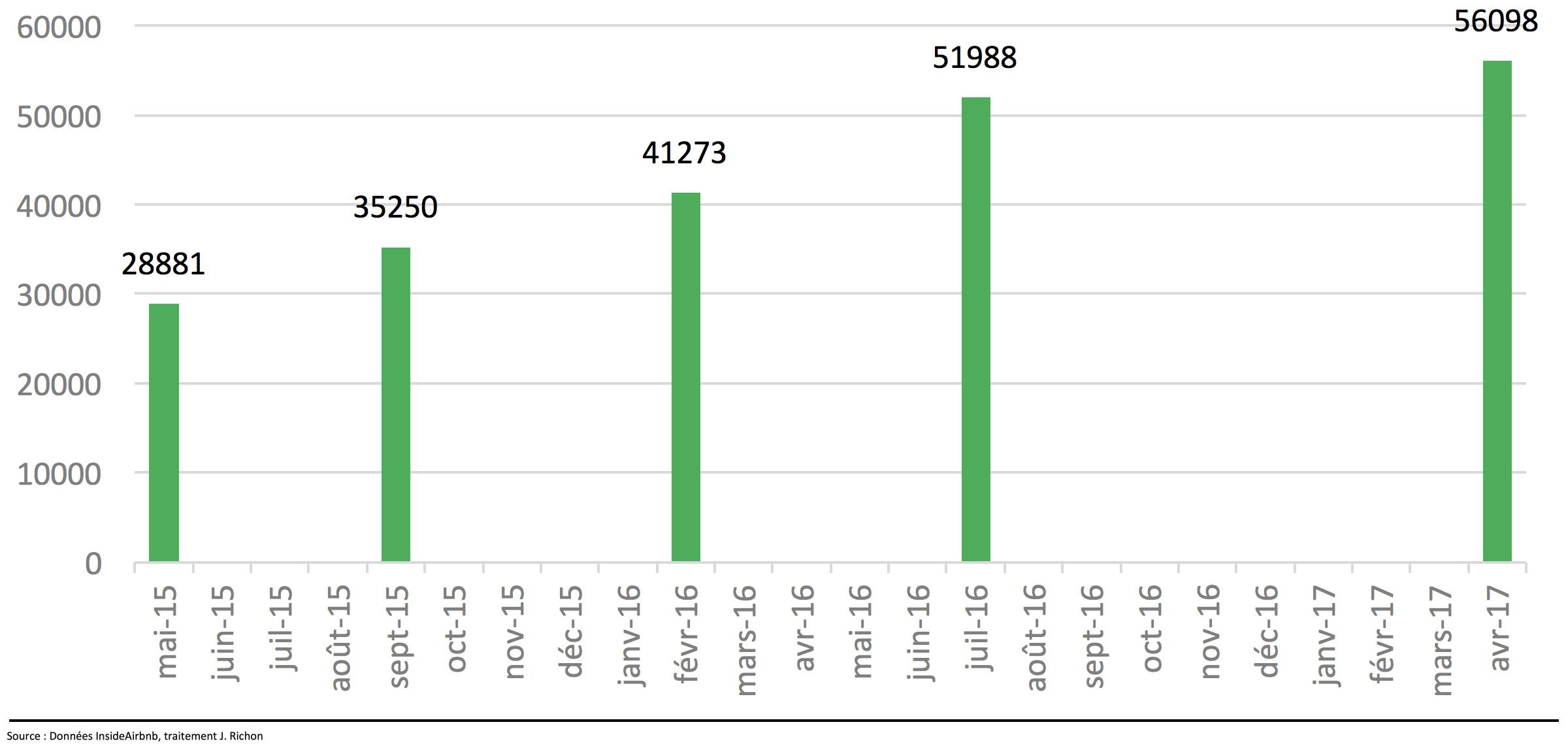 Evolution du nombre d'annonces Airbnb à Paris