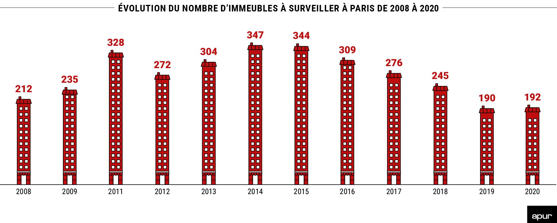 Évolution du nombre d'immeubles à surveiller à Paris de 2008 à 2020 à Paris © Apur