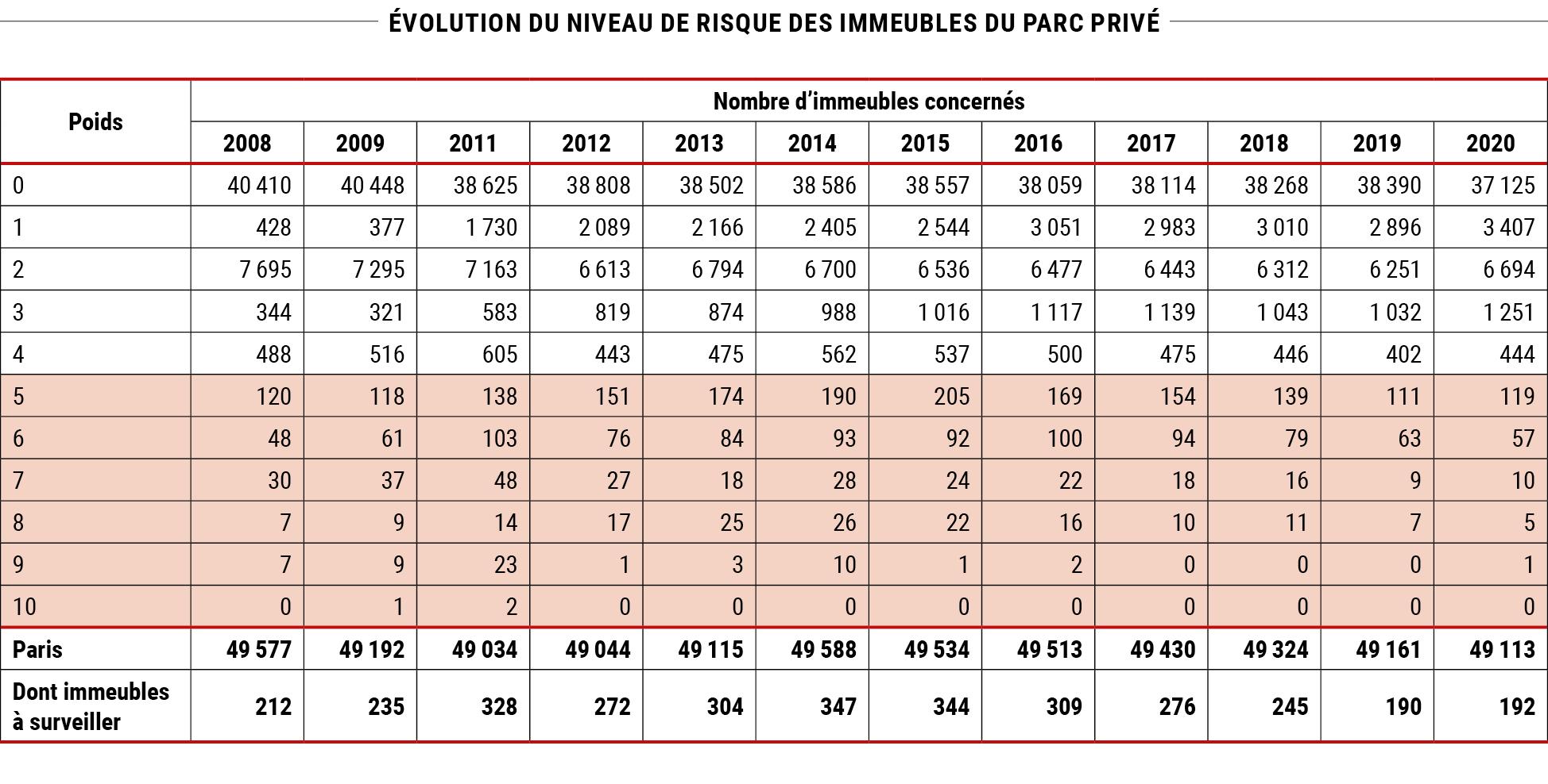 Évolution du niveau de risque des immeubles du parc privé à Paris © Apur