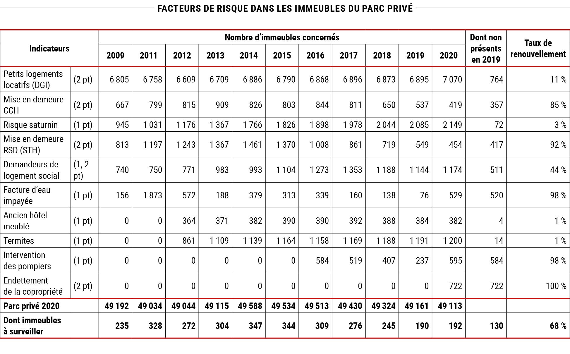 Facteurs de risque dans les immeubles du parc privé à Paris © Apur
