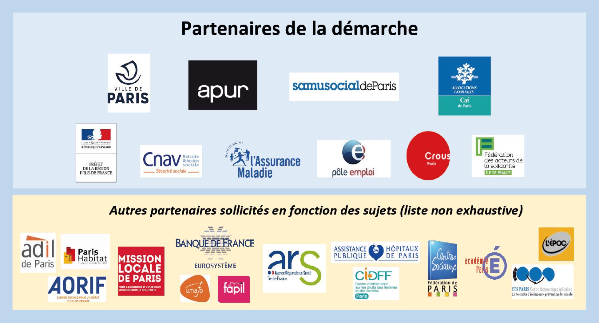 Les partenaires de l'étude © Apur