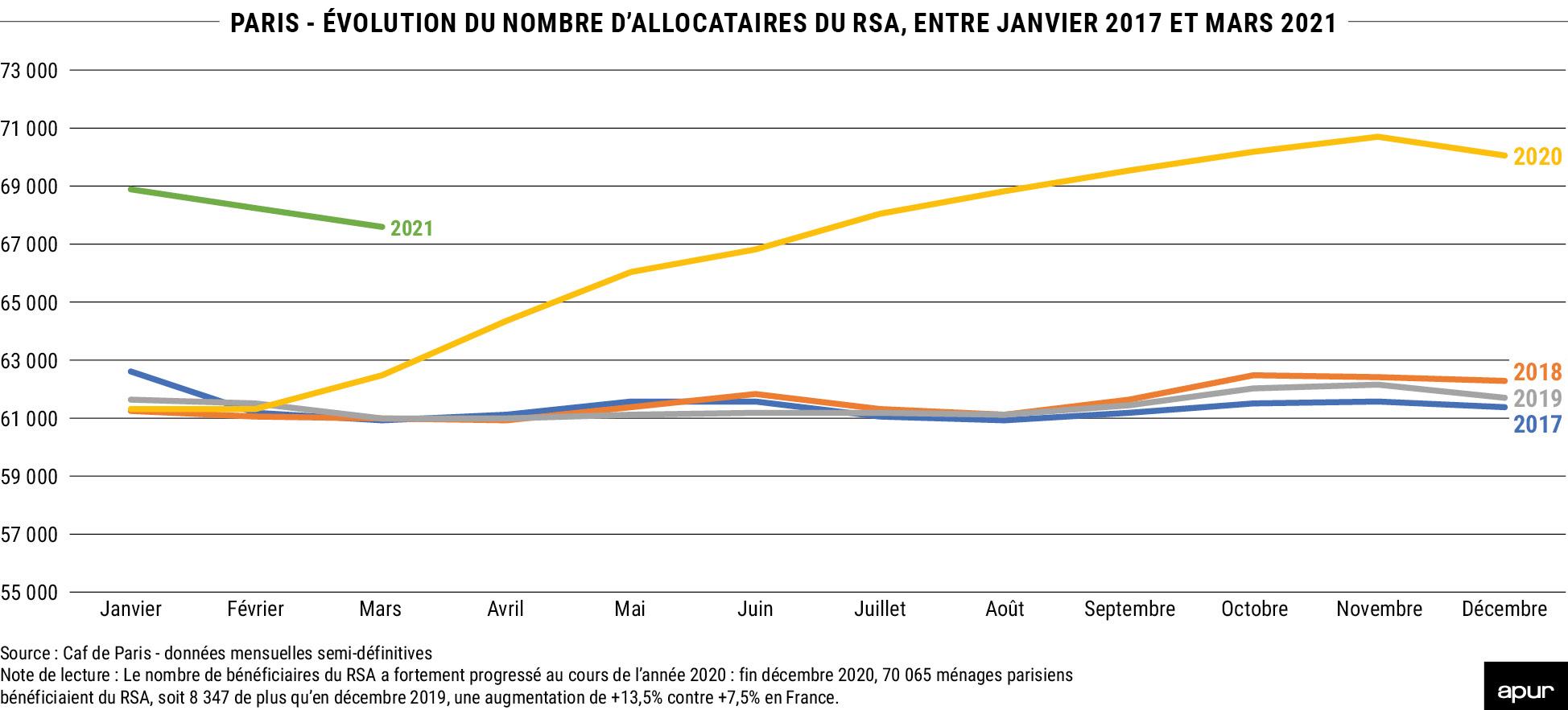 Évolution du nombre d'allocataires du RSA à Paris entre janvier 2017 et mars 2021 © Apur