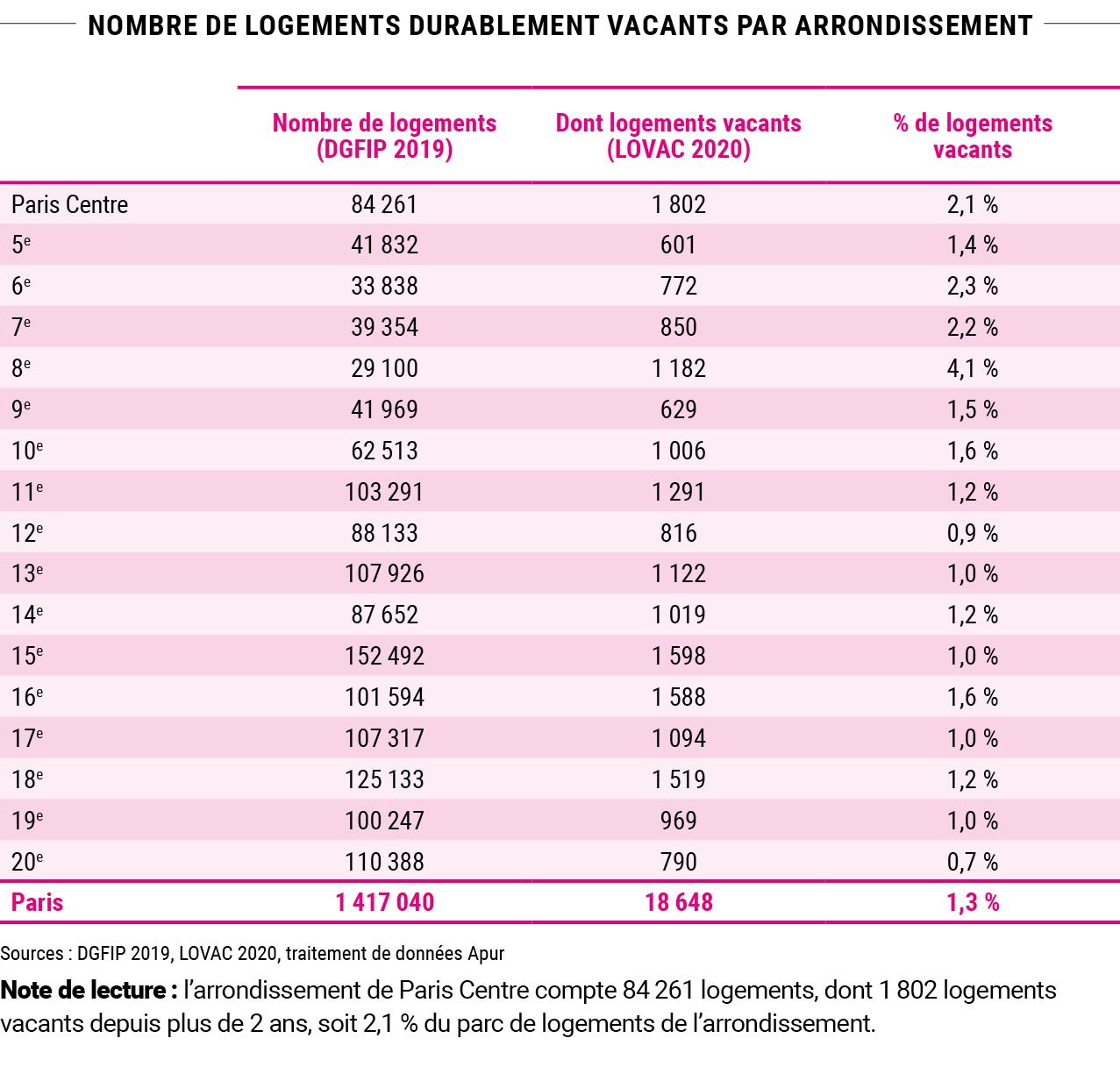Logements durablement vacants à Paris en 2020 © Apur
