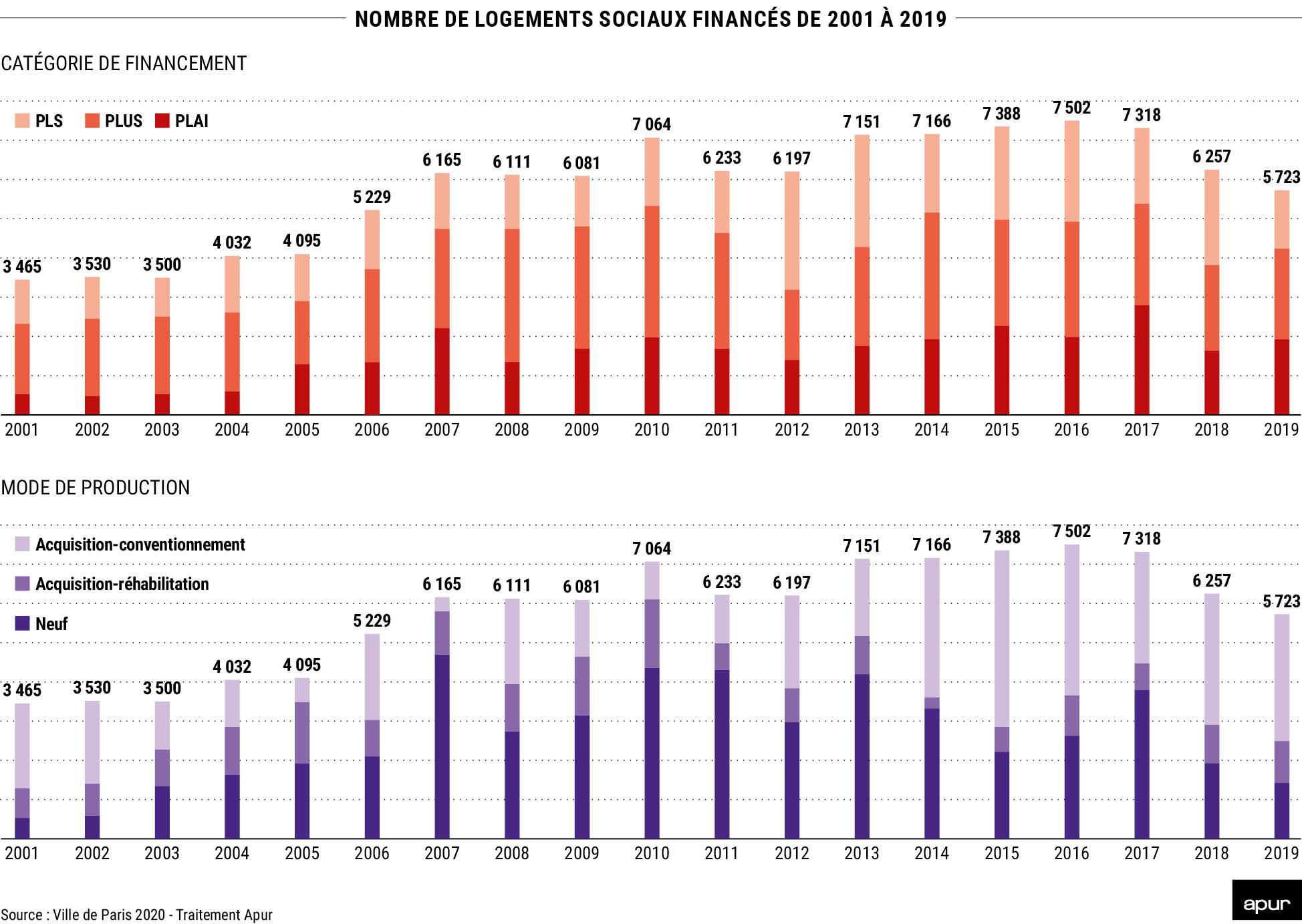 Nombre de logements sociaux financés de 2001 à 2019 © Apur