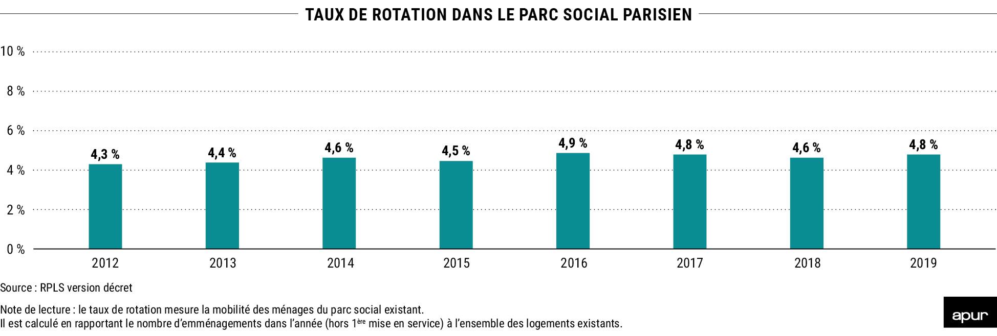 Taux de rotation dans le parc social parisien © Apur