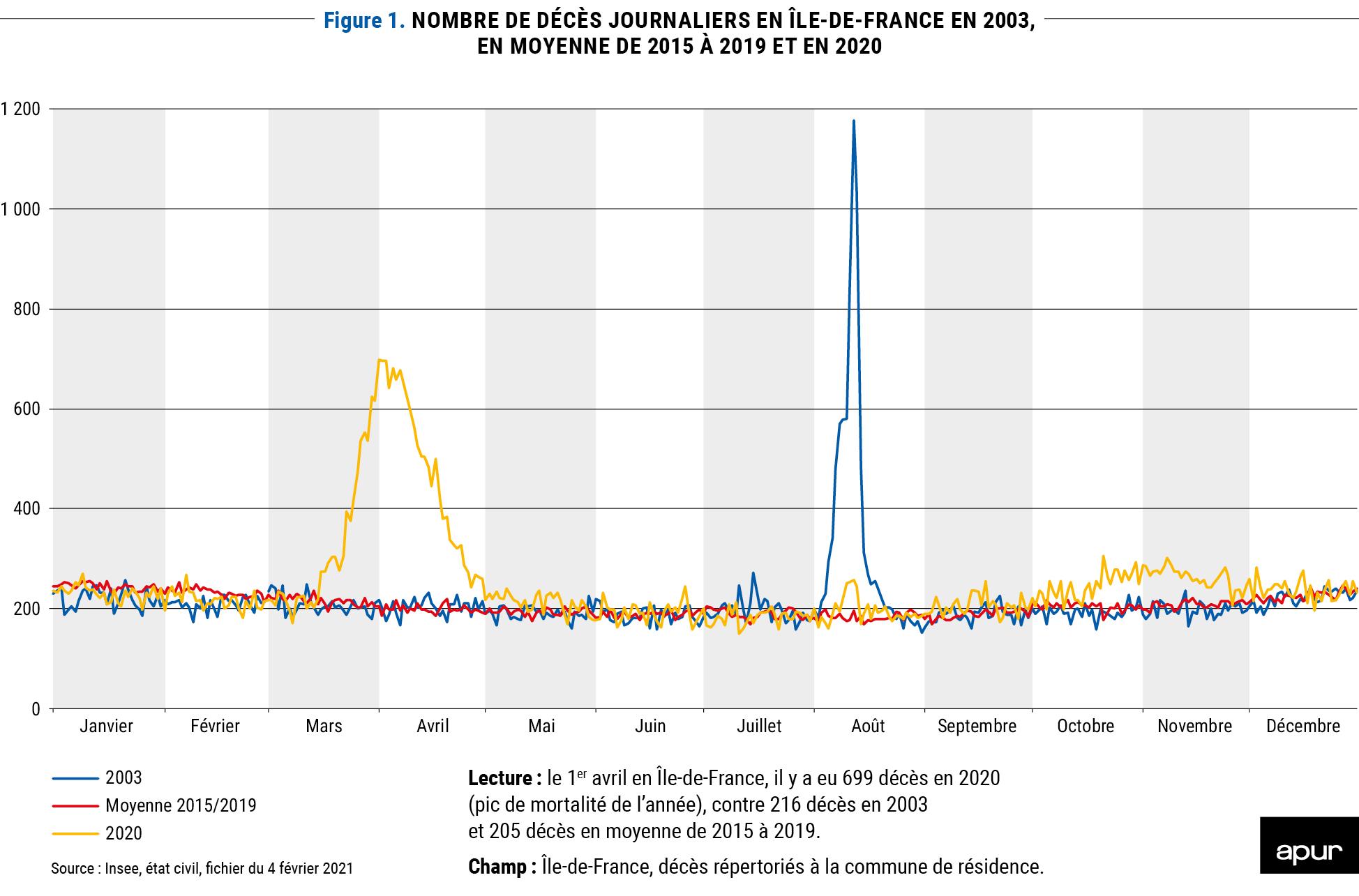 Figure 1 : nombre de décès journaliers en Ile-de-France, en moyenne de 2015 à 2010 et en 2020  © Apur
