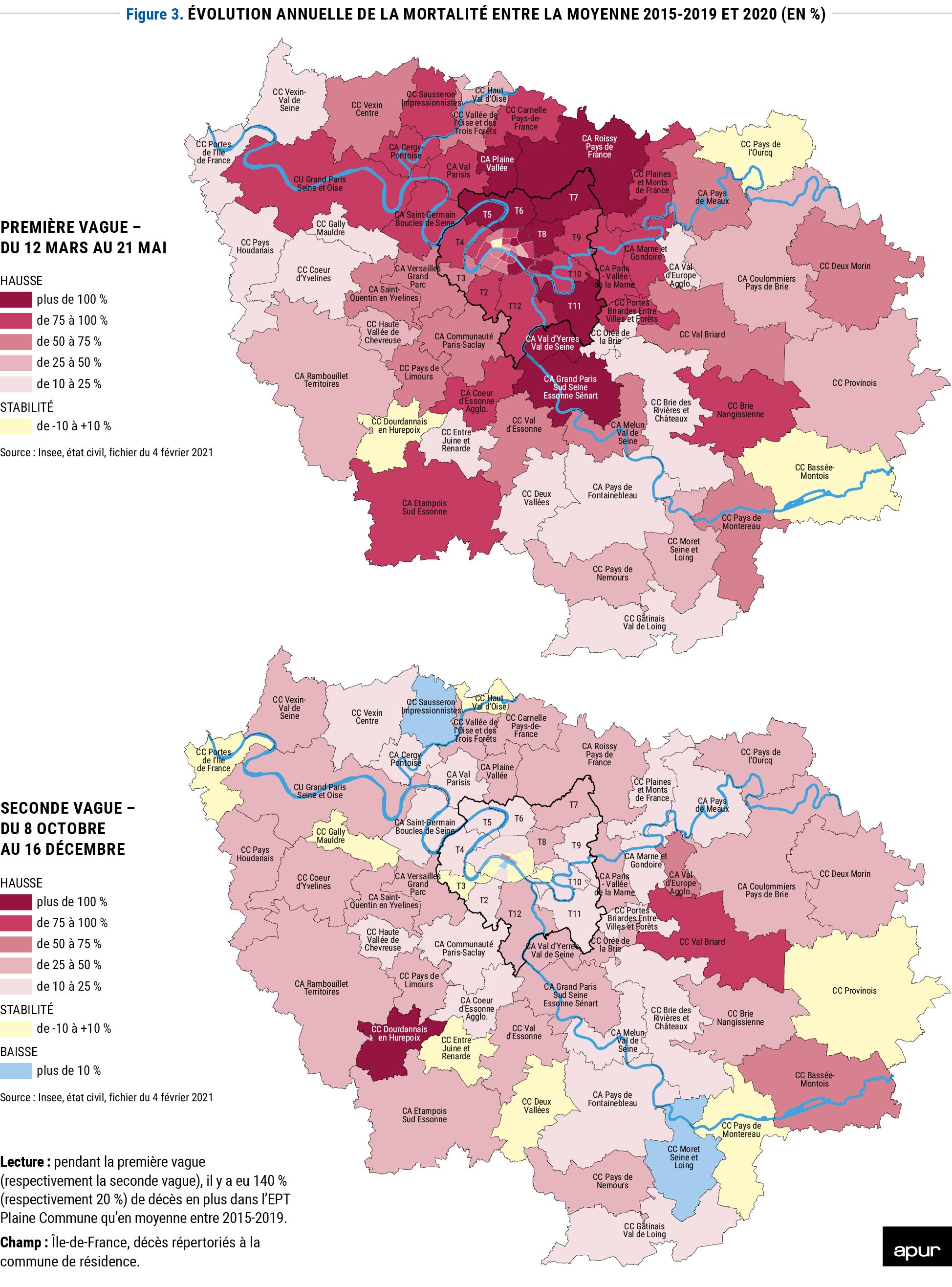 Figure 3 : évolution annuelle de la mortalité entre la moyenne 2015-2019 et 2020 (en %) © Apur