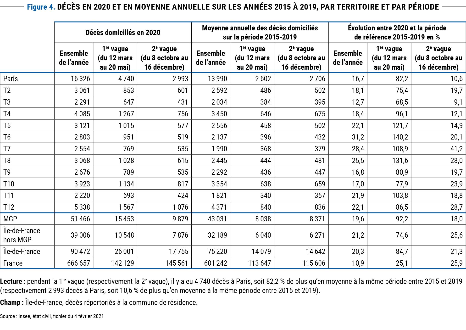Figure 4 : décès en 2020 et en moyenne annuelle sur les années 2015 à 2019, par territoire et par période © Apur