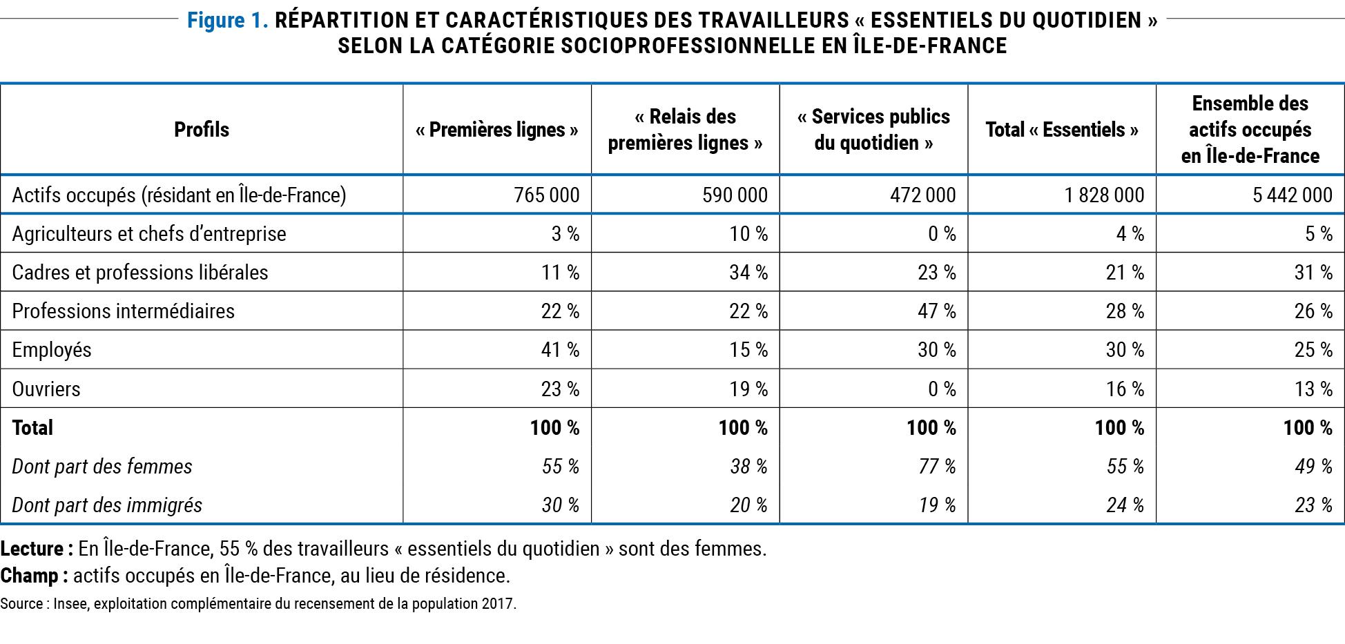 Figure 1 - Répartition et caractéristiques des travailleurs « essentiels du quotidien » selon la catégorie socioprofessionnelle en Île-de-France © Apur