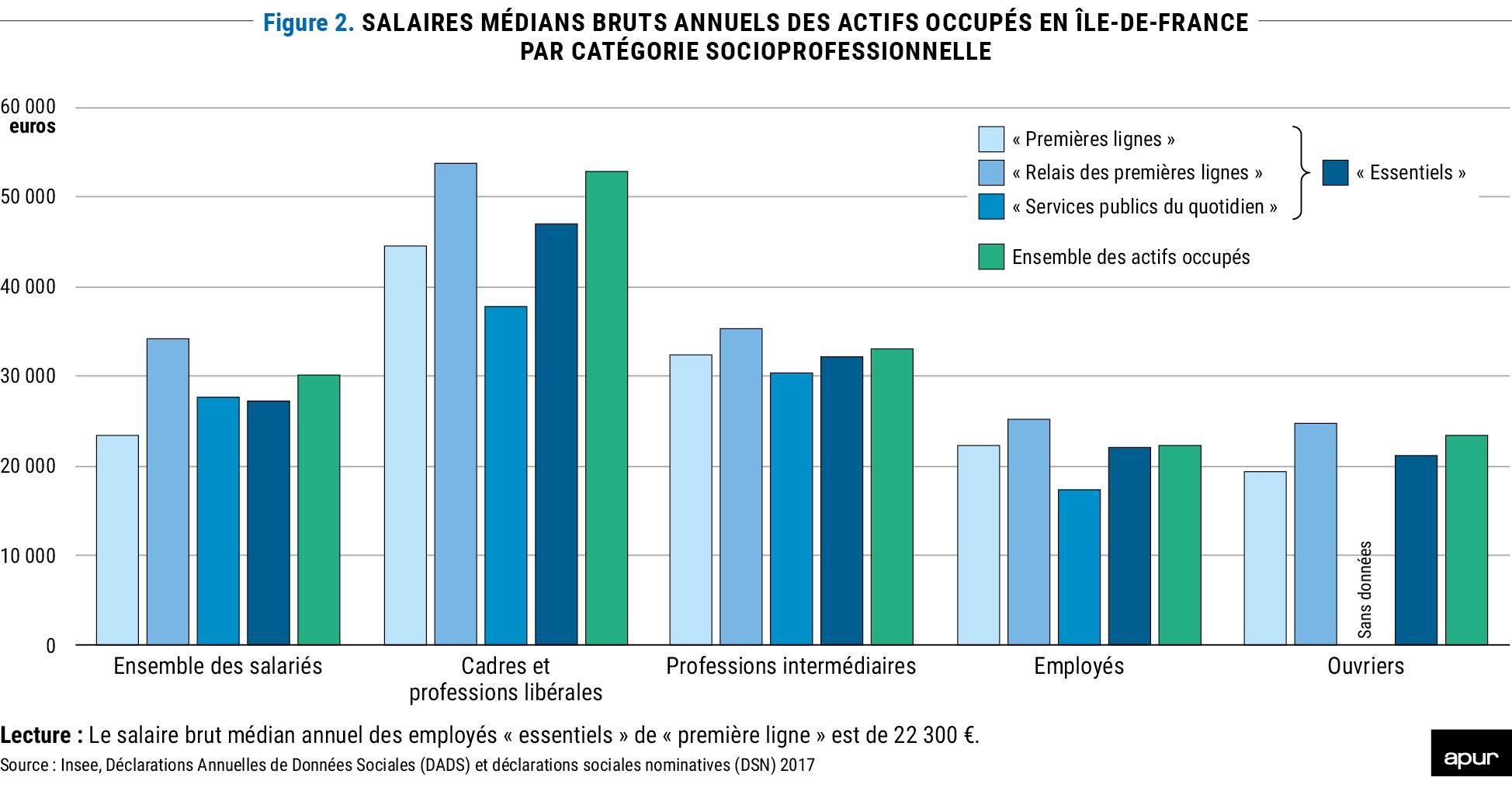 Figure 2 - Salaires médians bruts annuels des actifs occupés en Île-de-France par catégorie socioprofessionnelle © Apur