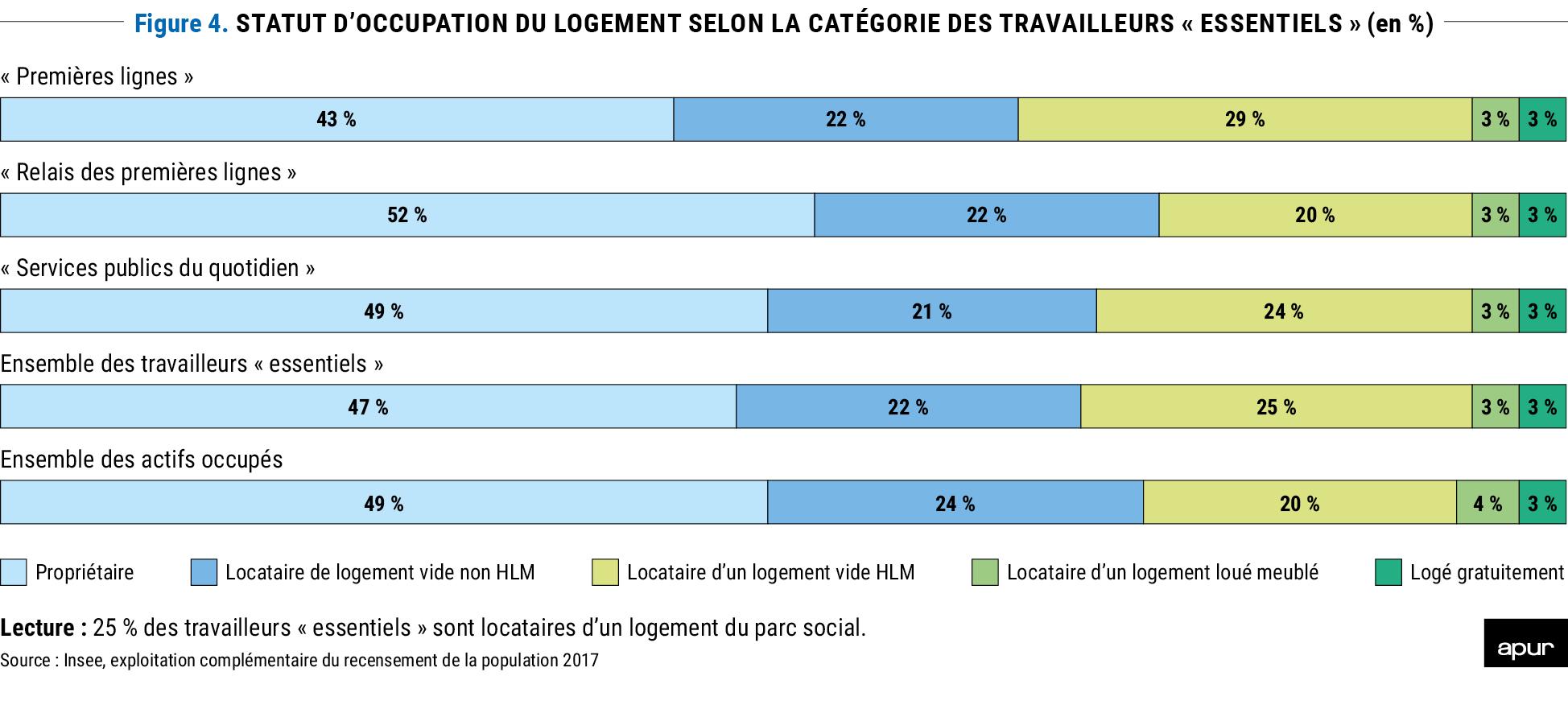 Figure 4 - Statut d'occupation du logement selon la catégorie des travailleurs « essentiels » (en %) © Apur