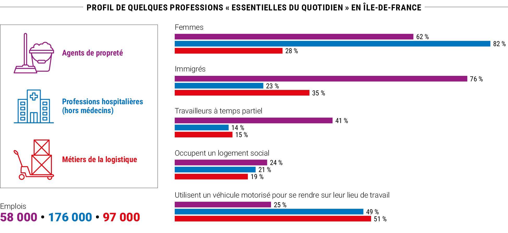 Profil de quelques professions « essentielles du quotidien » en Île-de-France © Apur