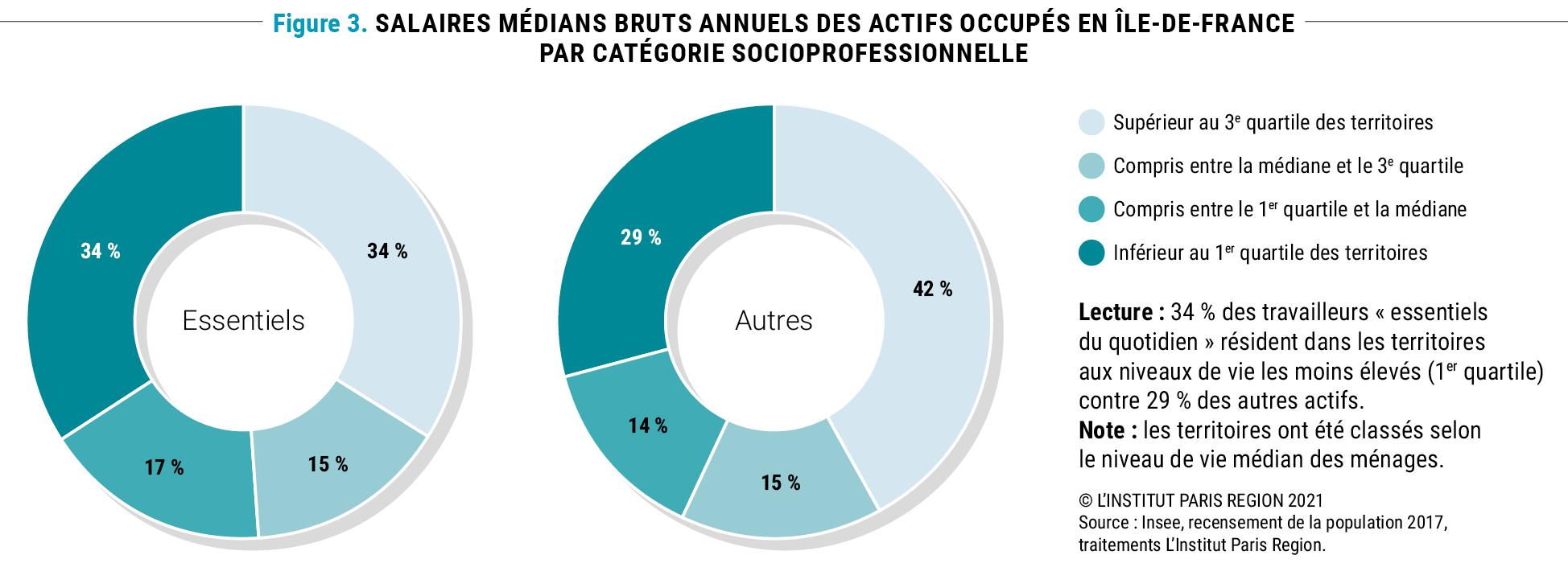 Figure 3 - Répartition des travailleurs « essentiels » en fonction du niveau de vie du territoire de résidence © Apur