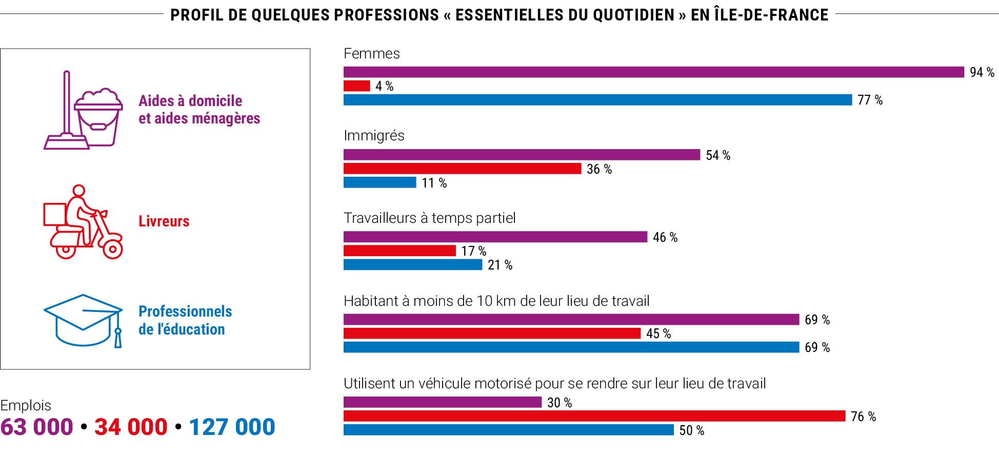 Profil de quelques professions « essentielles du quotidien » en Île-de-France © IPR