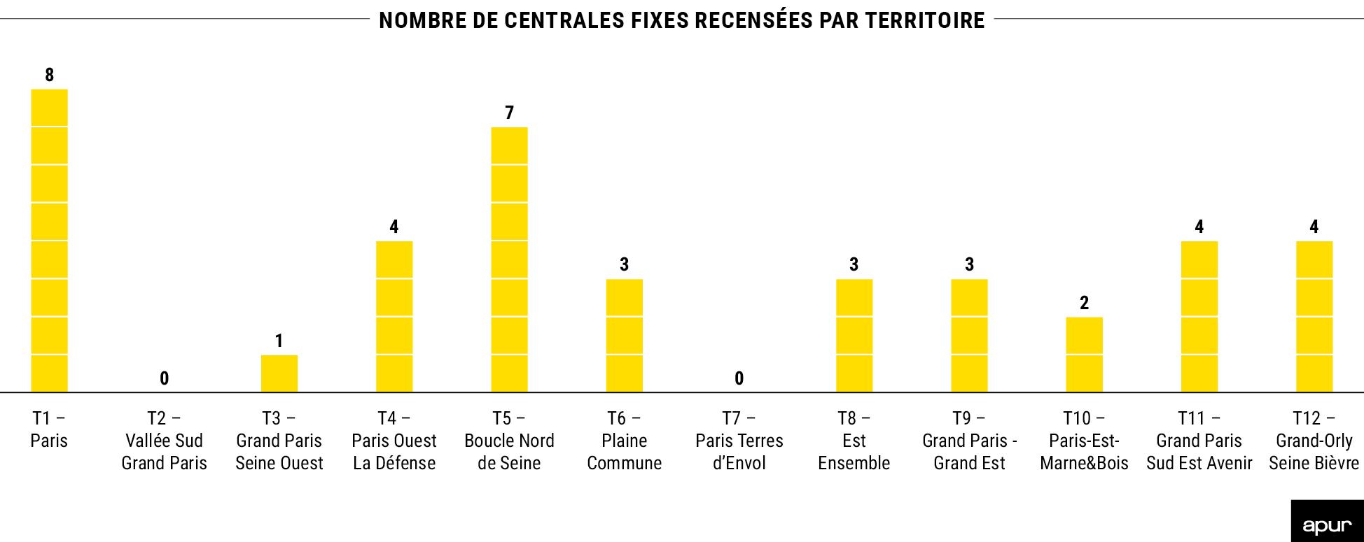 Nombre de centrales fixes recensées par territoire © Apur