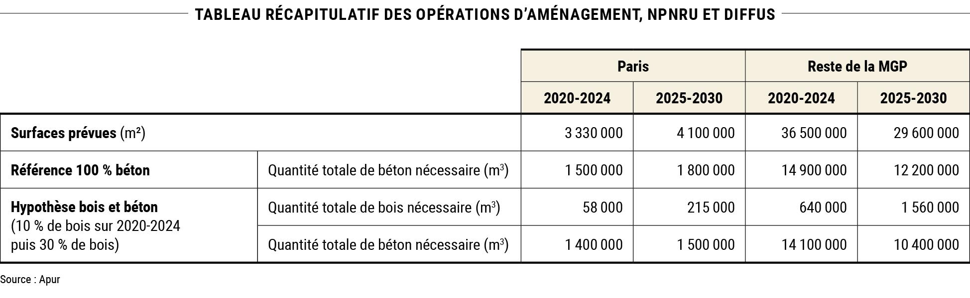 tableau récapitulatif des opérations d'aménagement et NPNRU (hors diffus) © Apur