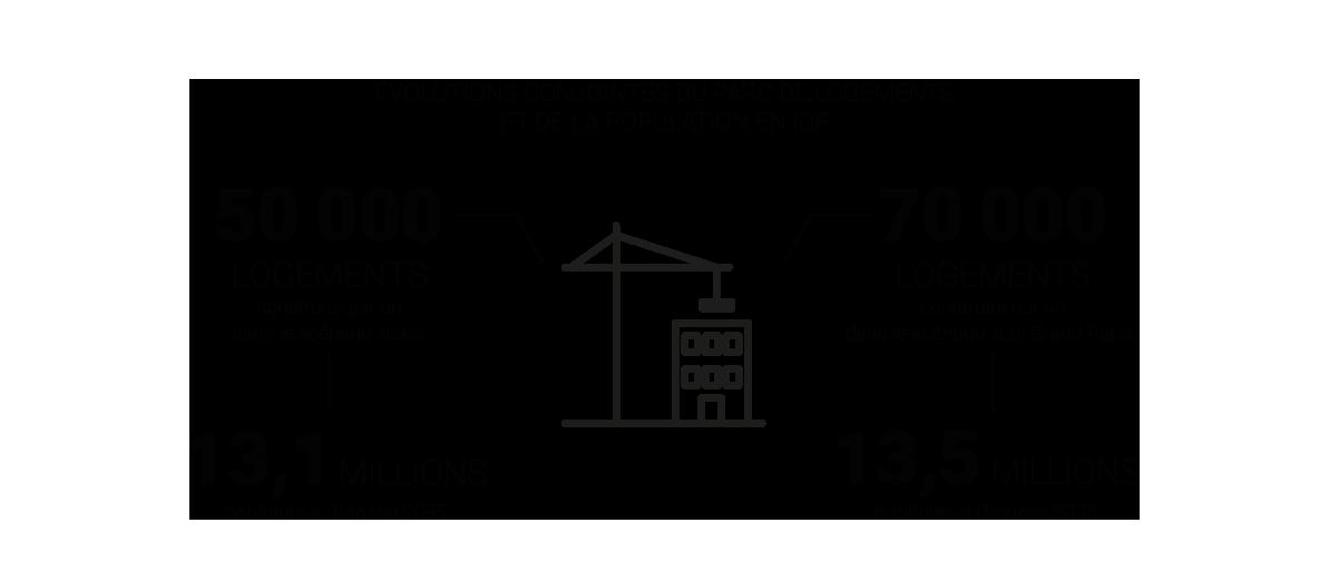 Infographie - Evolutions conjointes du parc de logements et de la population en IDF © Apur