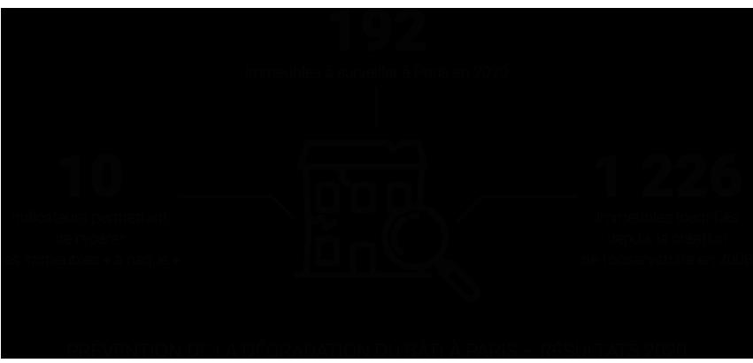 Infographie - Paris, prévention de la dégradation du bâti - Résultats 2020 © Apur