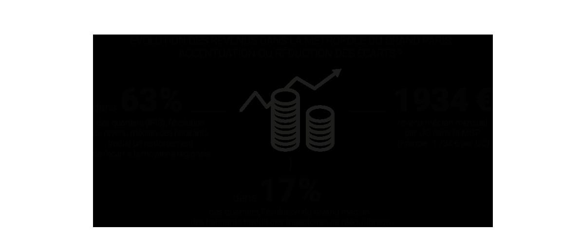 Infographie - Evolution des revenus dans la Métropole du Grand Paris © Apur