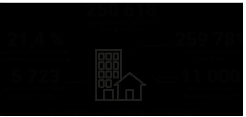 Infographie - Les derniers chiffres du logement social à Paris © Apur