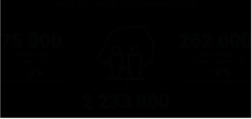 Paris 2050, projections démographiques