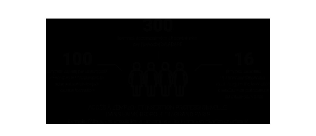 Infographie - Accès à l'emploi et insertion professionnelle dans la MGP - Exemple d'ADAGE, une association qui accompagne les femmes en situation de précarité © Apur