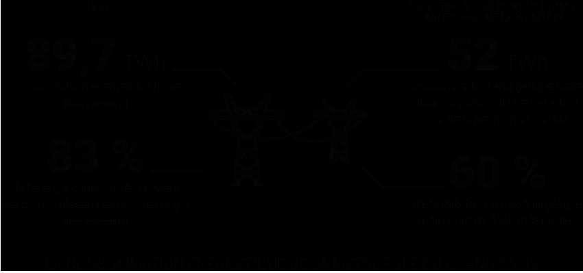 Infographie - Atlas de l'énergie dans le Grand Paris – consommation // production // tendances et enjeux de demain © Apur