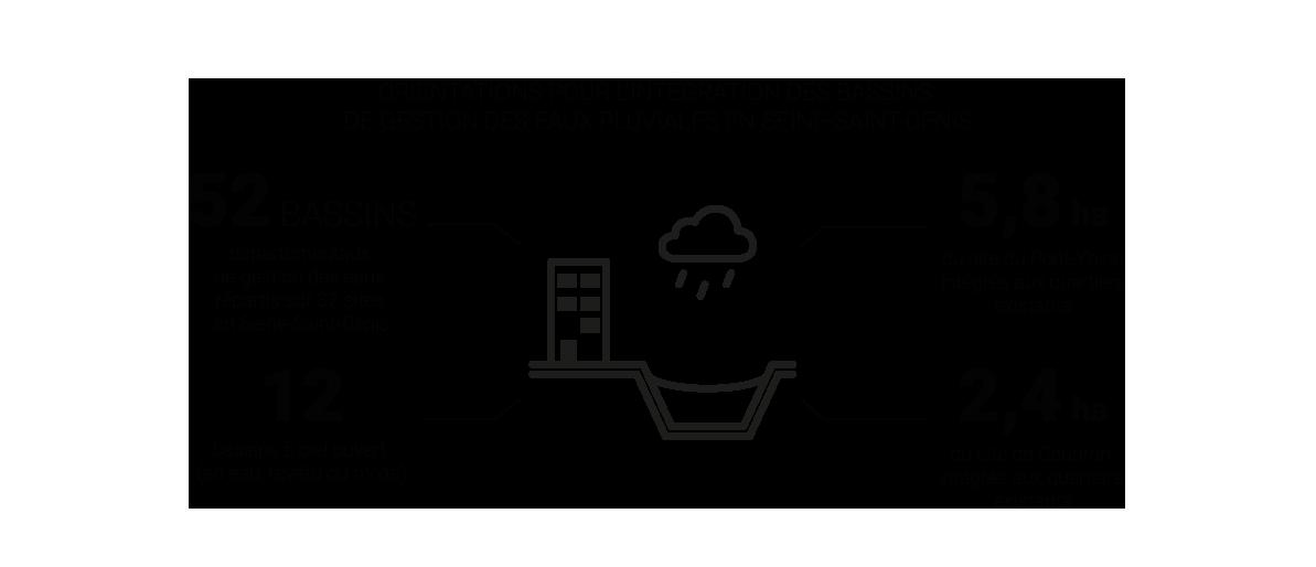 Infographie - Intégration urbaine et paysagère des bassins de Coubron et du Pont-Yblon © Apur