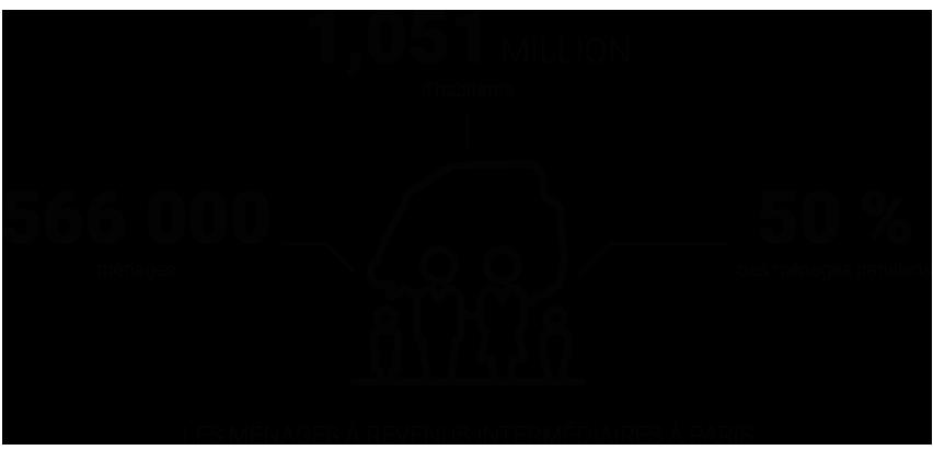 Infographie - Les classes moyennes à Paris - Eléments d'analyse et mise en perspective © Apur