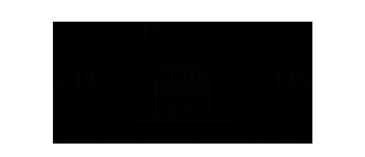 Infographie - Les commerces dans les quartiers de la politique de la ville à Paris © Apur