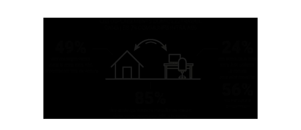 Infographie - Analyse des mobilités domicile-travail © Apur