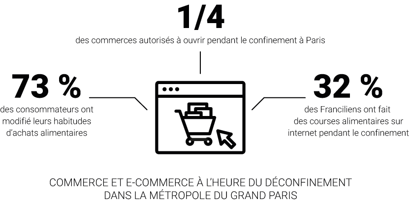 Infographie - Commerce et e-commerce à l'heure du déconfinement dans la Métropole du Grand Paris © Apur