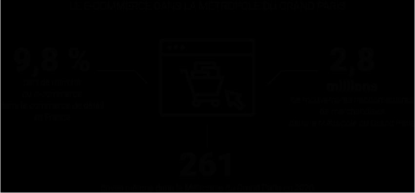 Infographie - Le e-commerce dans la Métropole du Grand Paris - Impacts de la vente en ligne sur le commerce de rue et nouvelle organisation de la logistique © Apur