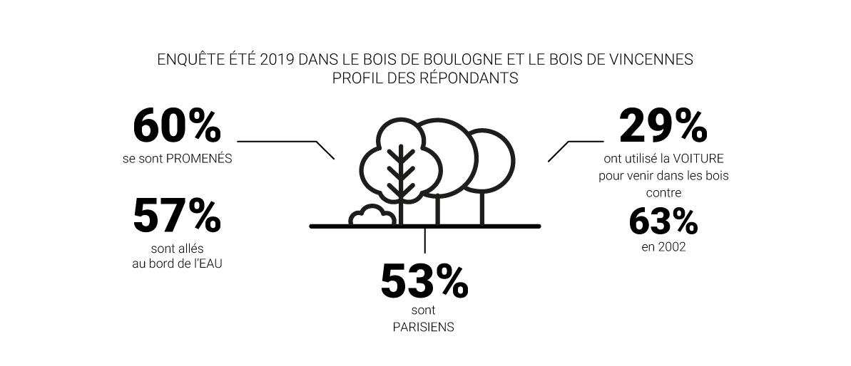 Infographie - Usages et attentes des visiteurs dans les bois de Boulogne et de Vincennes © Apur