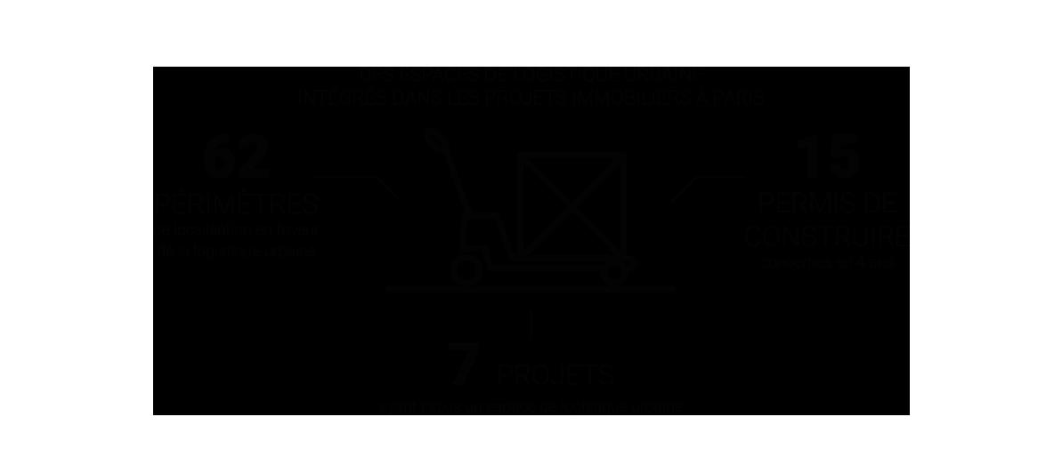 Infographie  - Des espaces de logistique urbaine intégrés dans les projets immobiliers, le dispositif des périmètres de localisation dans le PLU © Apur