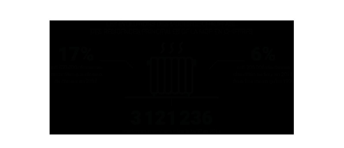 Les évolutions des modes de chauffage des résidences principales de la MGP en chiffres © Apur