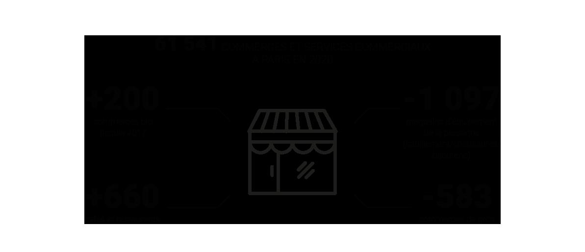 Infographie : 61 541 commerces et services commerciaux à Paris en 2020 © Apur
