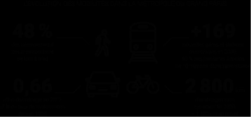 Infographie - Évolution des mobilités dans le Grand Paris - Tendances historiques, évolutions en cours et émergentes © Apur