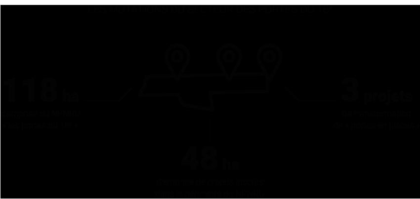Infographie - Les mutations récentes et à venir du secteur des portes du 18e © Apur