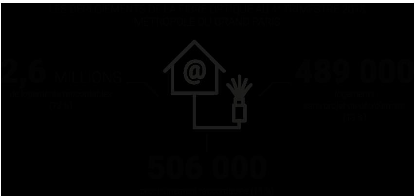 Infographie - Les déploiements de la  fibre optique dans la Métropole du Grand Paris - Approche urbaine © Apur