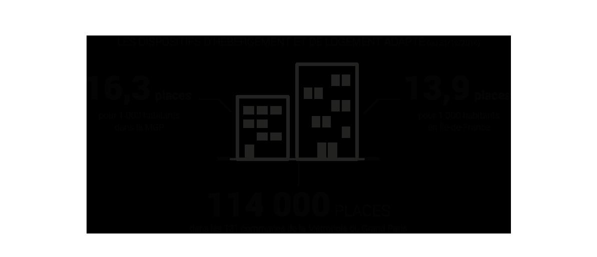 Les dispositifs d'hébergement et de logement adapté © Apur