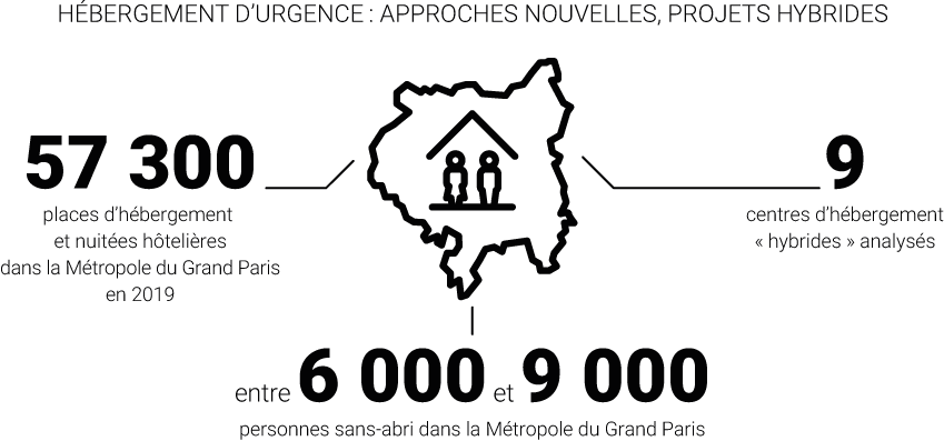 Infographie – Hébergement d'urgence : approches nouvelles, projets hybrides © Apur