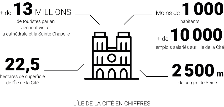 Infographie - Les abords de Notre-Dame de Paris - Analyse urbaine © Apur