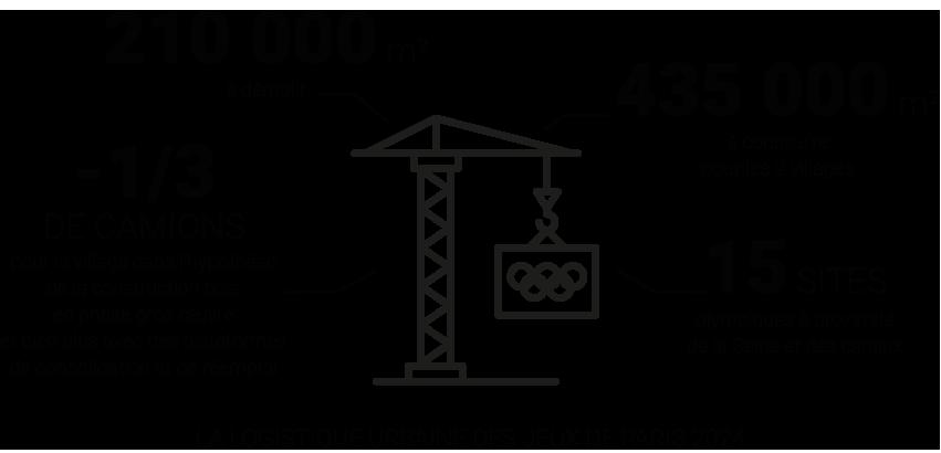 La logistique urbaine des jeux de Paris 2024 © Apur
