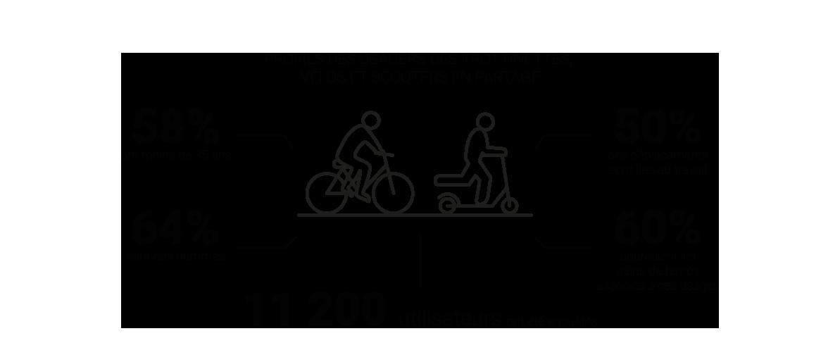 Infographie - Les mobilités émergentes, trottinettes, scooters et vélos en partage - Profils, pratiques, attentes à partir d'une enquête réalisée auprès des utilisateurs © Apur