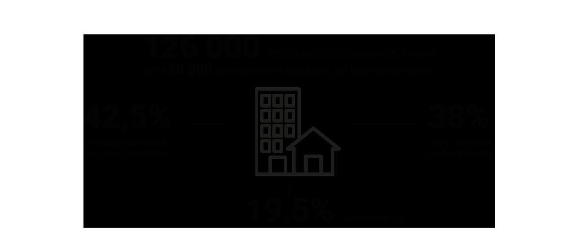 Infographie - À Paris, quatre résidences secondaires sur dix appartiennent à des Franciliens © Apur